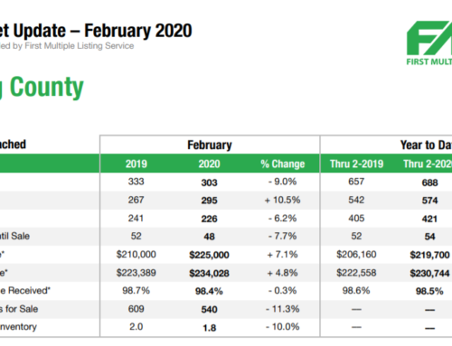 Paulding County GA Real Estate Market Report – February 2020